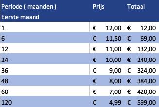 Dantrackergps.nl abonnement prijzen
